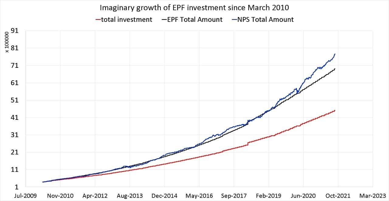 Imaginary growth of EPF investment since March 2010 to Sep 2021