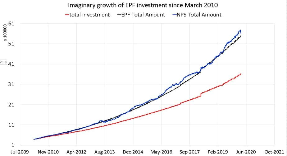 Imaginary growth of EPF investment since March 2010
