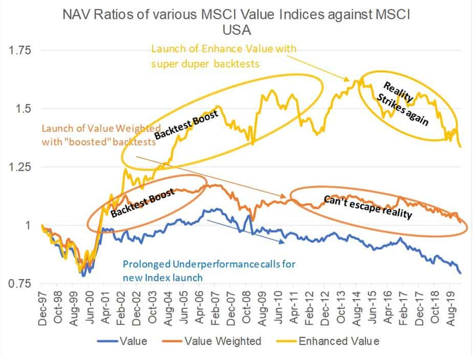 NAV evolution of MSCI Value Indices with annotation