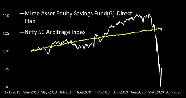 NAV of Mirae Asset Equity Savings Fund(G)-Direct Plan compared with Nifty Arbitrage Index showing the huge loss between Feb 20th 2020 and March 23rd 2020