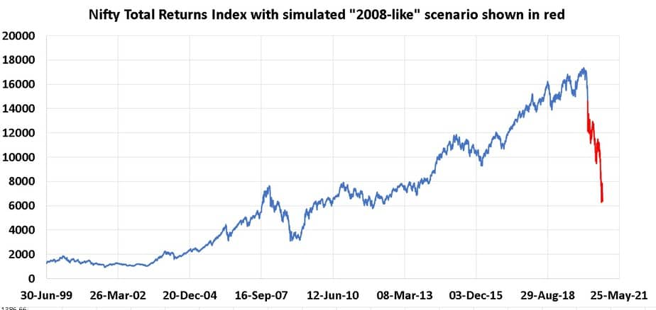 Nifty Total Returns Index with simulated 2008-like scenario shown in red