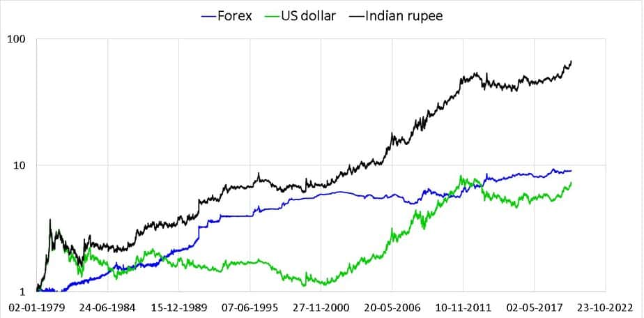 Normalized Gold USD Gold INR and exchange rate movement
