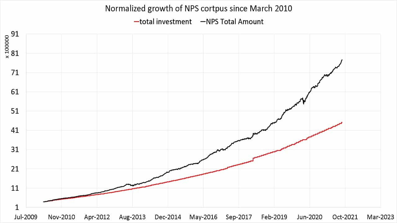 Normalised growth of my NPS investments from Mar 2010 to Sep 2021