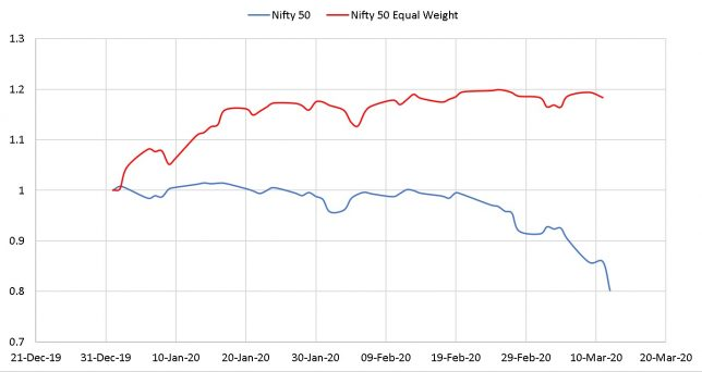 Normalized movement of Nifty 50 and Nifty 50 Equal Weight from Jan 1st 2020 to March 11 2020