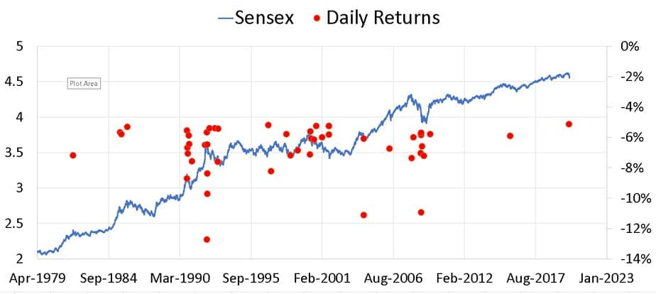 Plot of Sensex and daily return of less than or equal to five percent