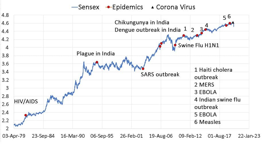 Plot of Sensex in log scale with annoated events corresponding to widespread occurrence of an infectious disease