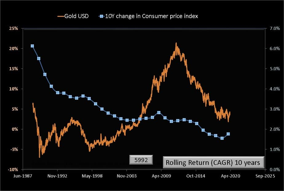 Relationship between 10-year gold USD returns and 10-year change in the consumer price index