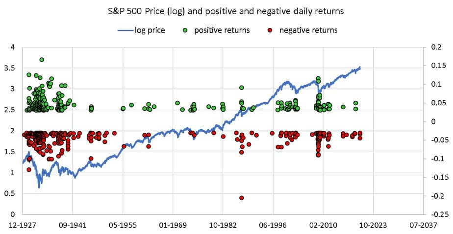 S and P 500 price movement along with positive and negative returns above and below a threshold value