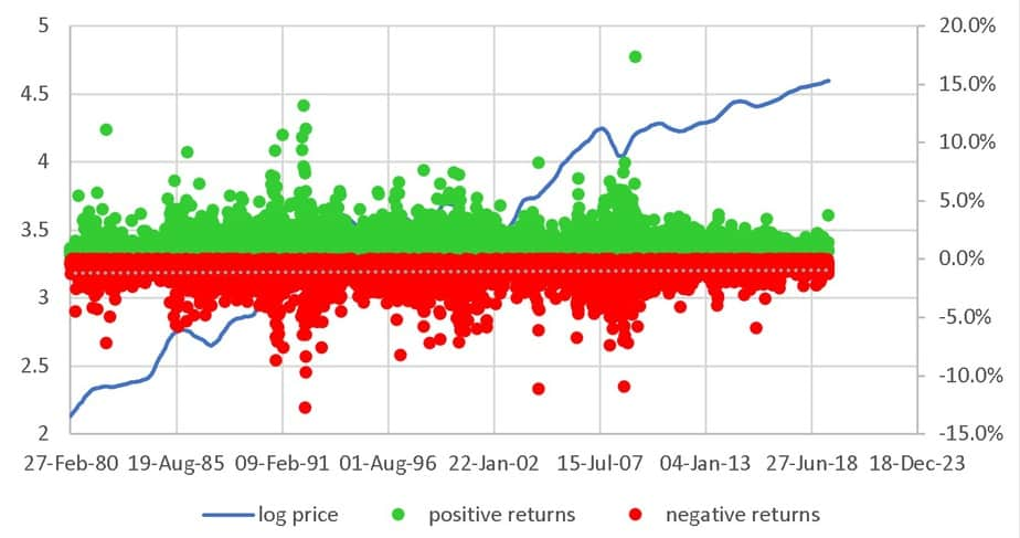 Sensex daily returns positive returns are shown in green and negative in red no threshold has been applied