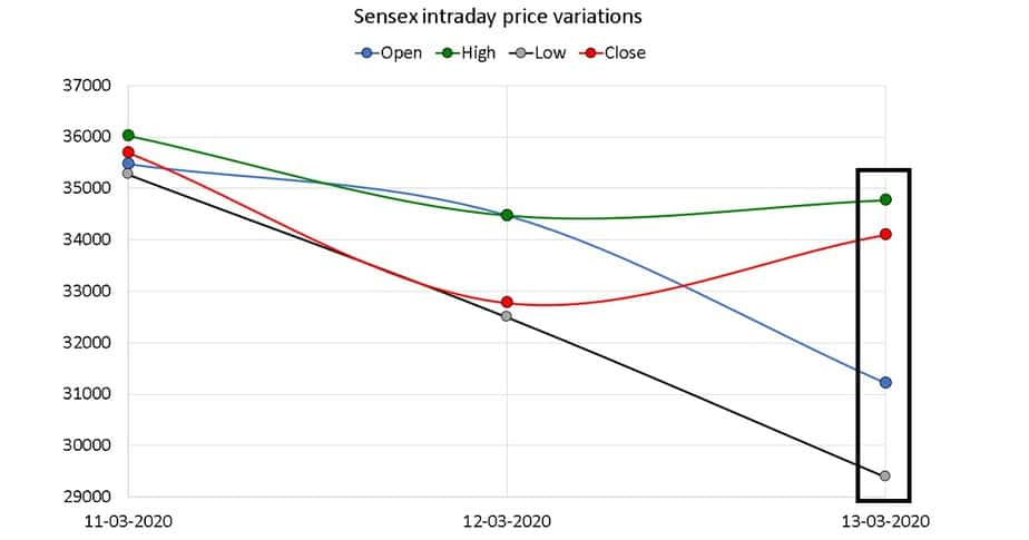 Sensex intraday price variation from march 11 to march 13 2020