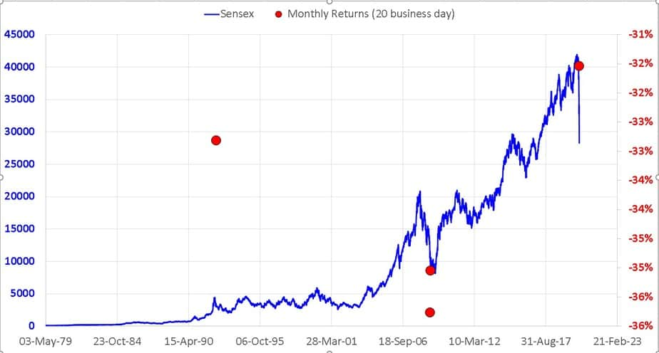 Sensex price movement along with monthly returns less than or equal to minus 30%