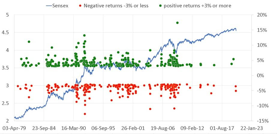 Sensex price movement along with positive and negative returns above and below a threshold value