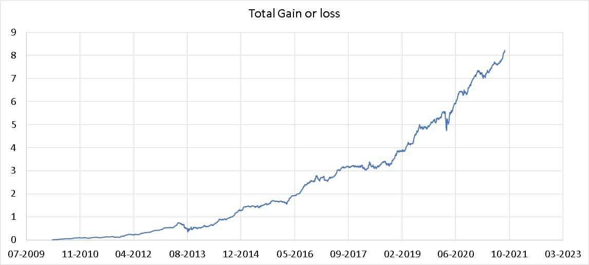 Total gain or loss in my NPS portfolio from March 20210 to Sep 2021