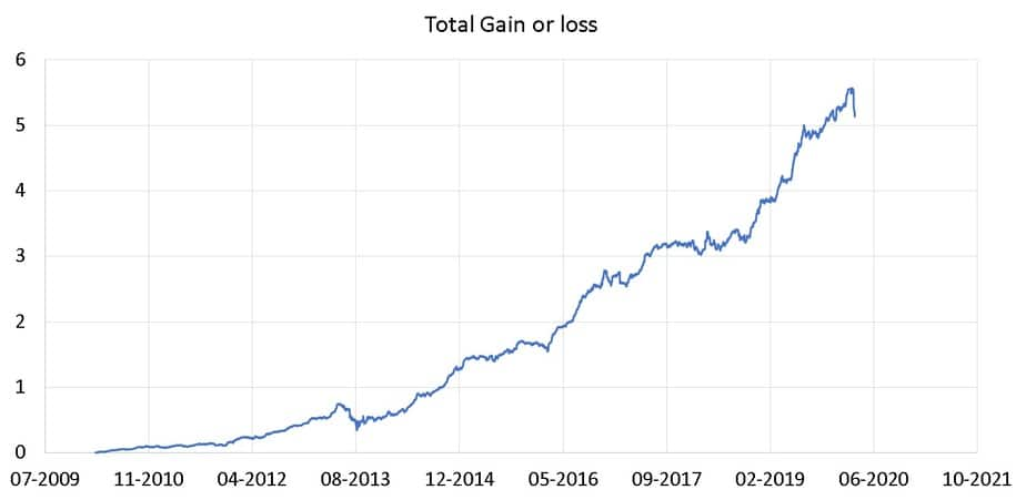 Total gain or loss in my NPS portfolio
