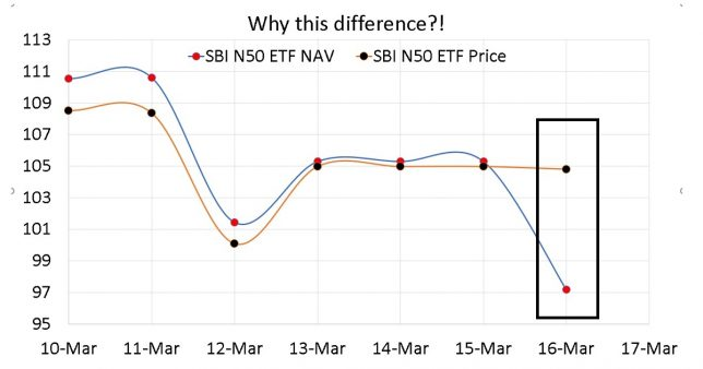 Image of price and NAV of SBI Nifty 50 ETF to illustrate Why SBI ETF Nifty 50 Price changed only by 0.2% when Nifty fell 7.6%