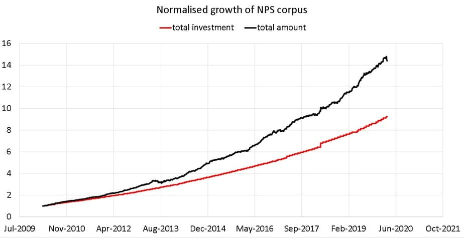 normalised growth of my NPS investments from Mar 2010 to Mar 2020
