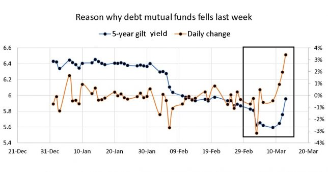 plot of five year gilt yield with daily change since 1st Jan 2020 highlighting the sudden increase in yield over the last few days. Data source: Investing.com