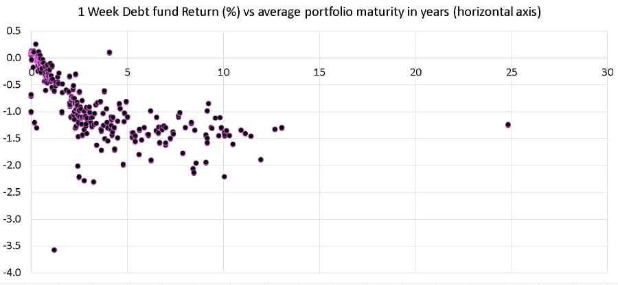 plot of last one week debt fund returns vs average portfolio maturity