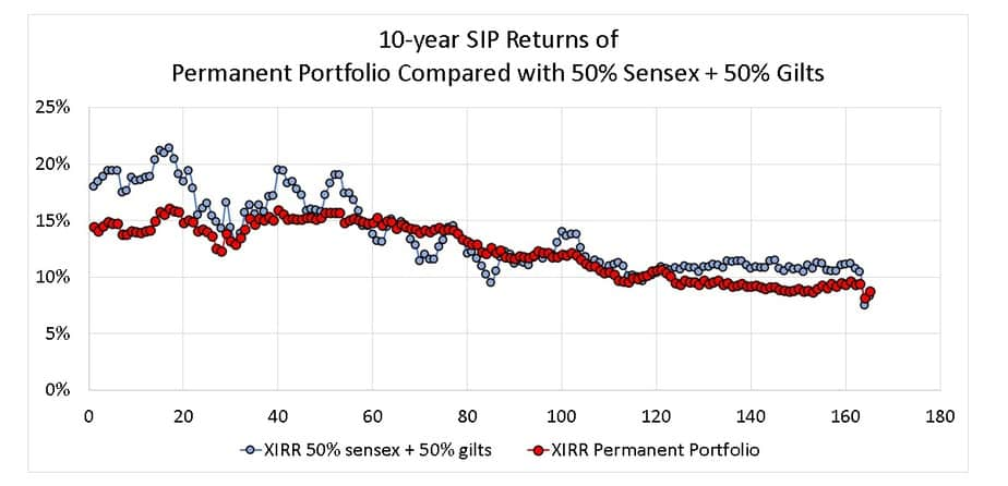 10-year SIP Returns of Permanent Portfolio Compared with 50% Sensex + 50% Gilts