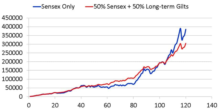 10-year growth of Sensex and Sensex 50 percent and fixed income percent from Sep 1996 to Sep 2006