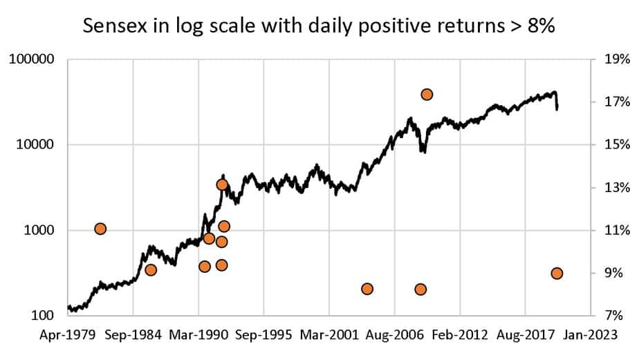 Daily returns of the Sensex greater than 8% with closing price in log scale