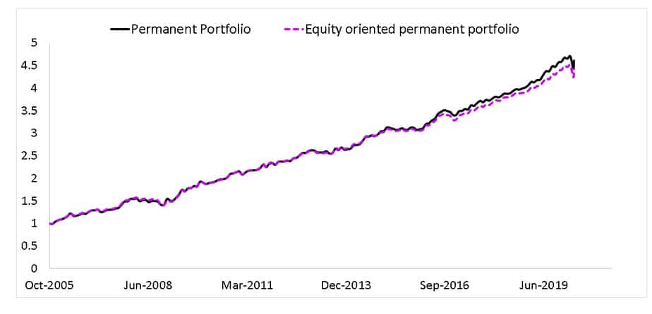 Equity oriented permanent portfolio compared with permanent portfolio from Oct 2005 to April 2020