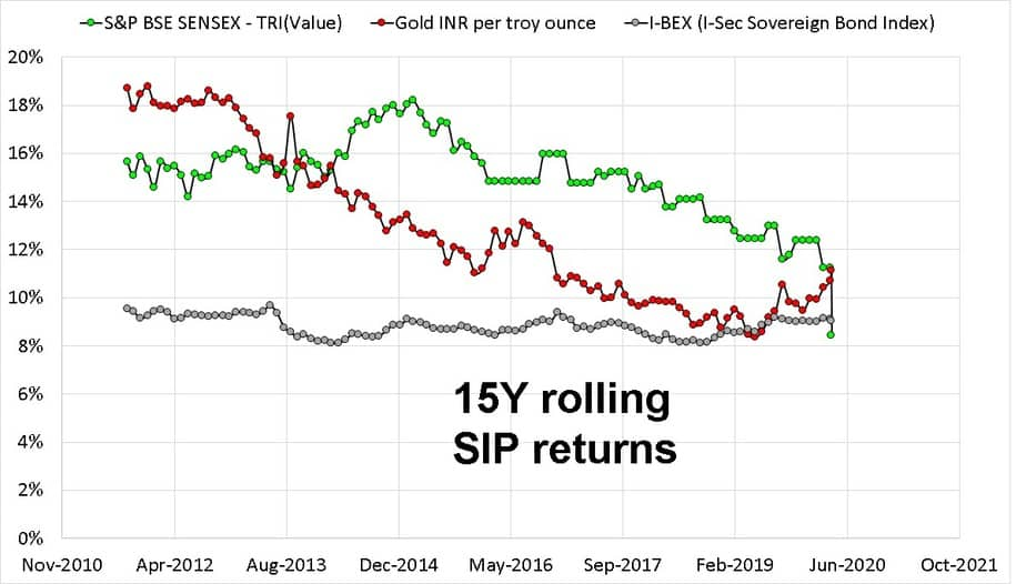 Fifteen year rolling SIP return comparison of Sensex Gold and bonds