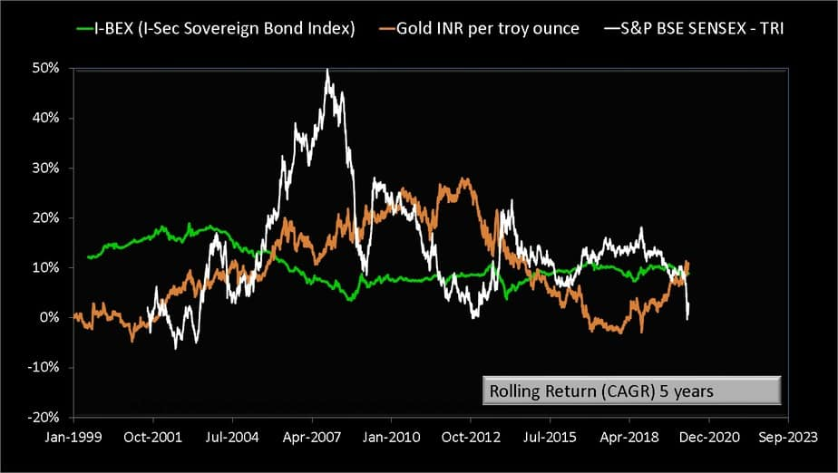 Five year lump sum rolling return comparison of Sensex Gold and bonds
