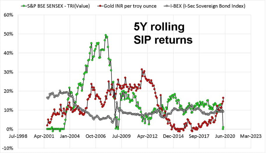 Five year rolling SIP return comparison of Sensex Gold and bonds