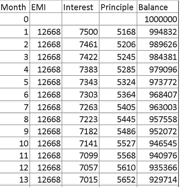 Loan amortization table with some typical numbers