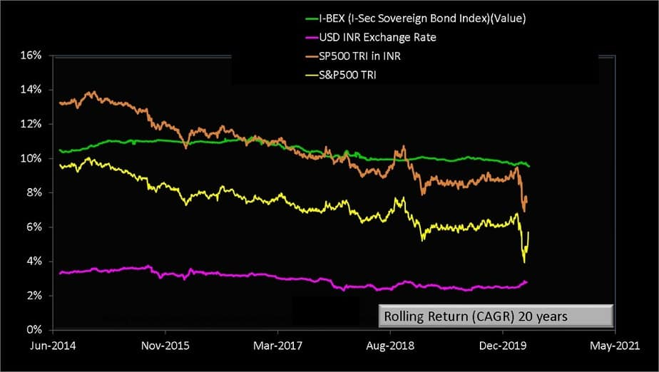 Lump Sum Twenty year rolling return of S and P 500 TRI with S and P 500 TRI in INR and I-BEX the Indian Sovereign Bond Index from Jan 1990 to April 2020