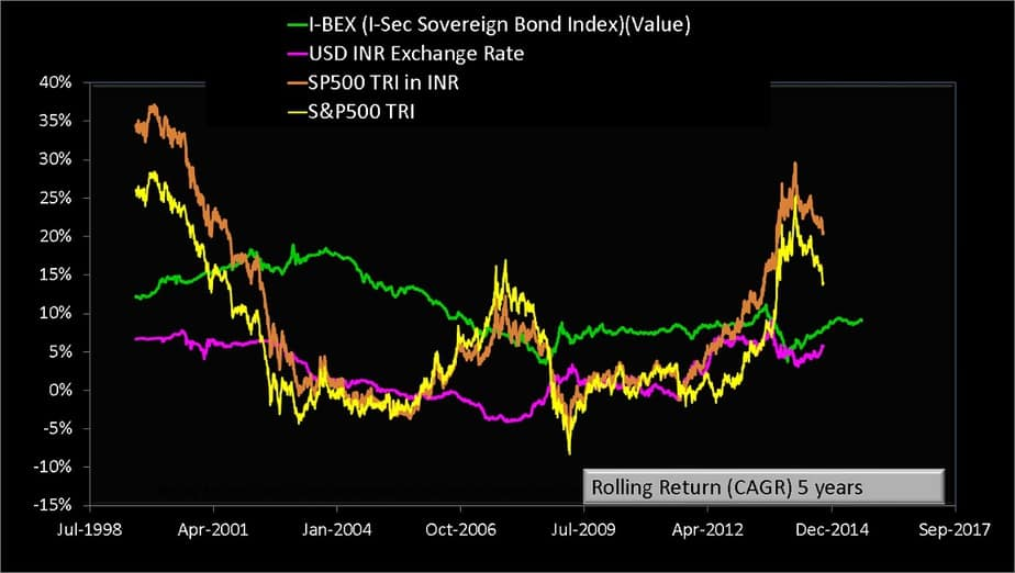 Lump Sum five rolling return of S and P 500 TRI with S and P 500 TRI in INR and I-BEX the Indian Sovereign Bond Index from Jan 1990 to April 2020