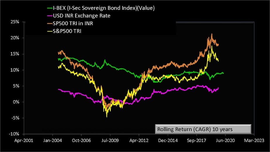 Lump Sum ten rolling return of S and P 500 TRI with S and P 500 TRI in INR and I-BEX the Indian Sovereign Bond Index from Jan 1990 to April 2020