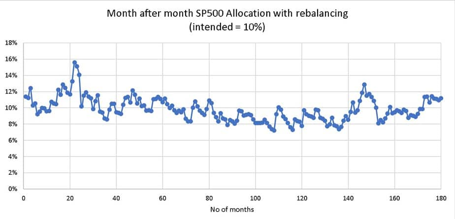 Month after month SP500 Allocation with rebalancing