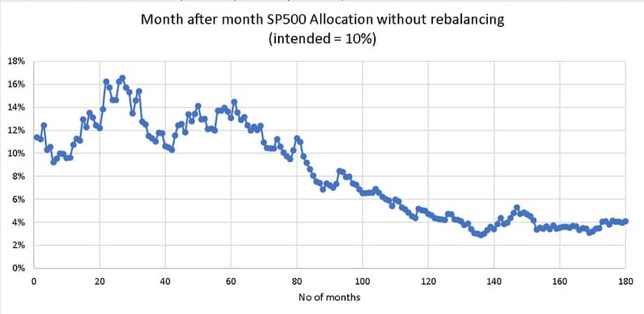 Month after month S&P 500 Allocation without rebalancing