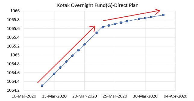 NAV movement of Kotak Overnight fund showing the change in rate of NAV increase in March 2020