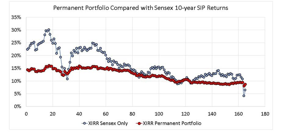 Permanent Portfolio Compared with Sensex 10-year SIP Returns