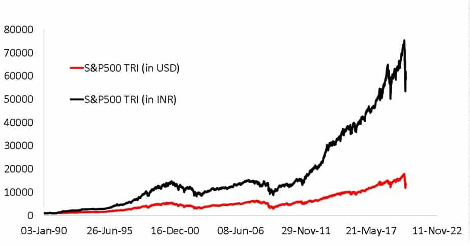 Price movement of S and P 500 in USD and S and P 500 in INR from Jan 1990 to April 2020