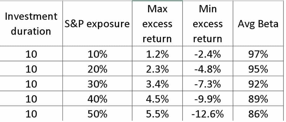 Result Summary of different S and P 500 exposures for 10 year investment period