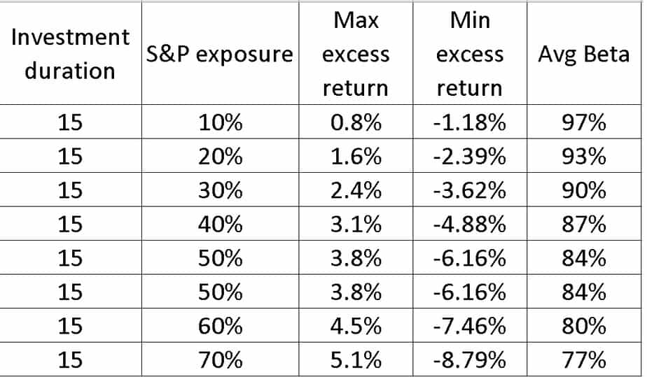 Result Summary of different S and P 500 exposures for 15 year investment period