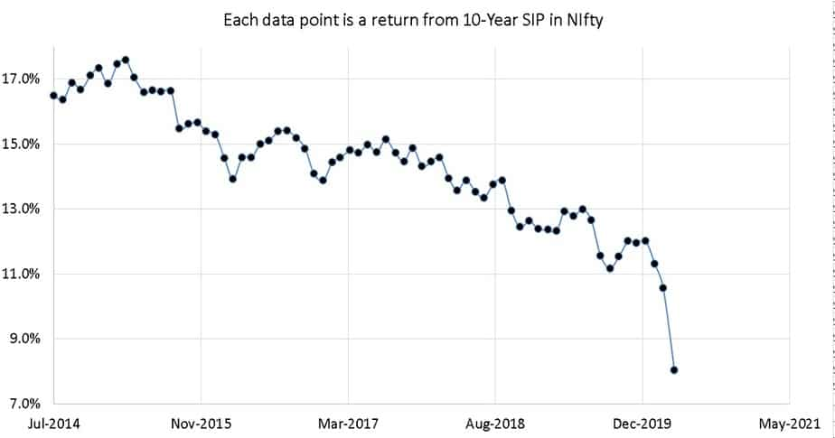 Rolling 15-year SIP returns for Nifty 50 TRI from July 1999 to April 2020