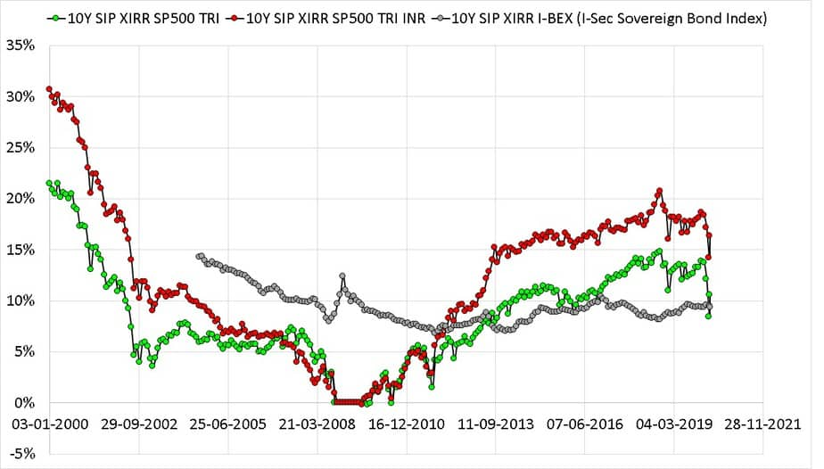 Ten year rolling return SIP plots of S and P 500 TRI with S and P 500 TRI in INR and I-BEX the Indian Sovereign Bond Index from Jan 1990 to April 2020