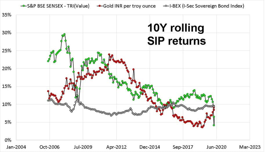 Ten year rolling SIP return comparison of Sensex Gold and bonds
