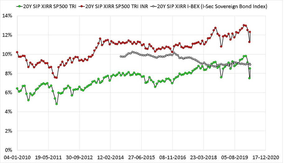 Twenty year rolling return SIP plots of S and P 500 TRI with S and P 500 TRI in INR and I-BEX the Indian Sovereign Bond Index from Jan 1990 to April 2020