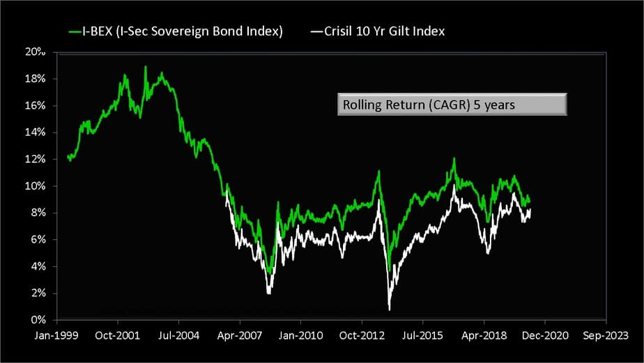 five-year rolling returns of I-BEX gilt index and CRISIL 10-year gilt index
