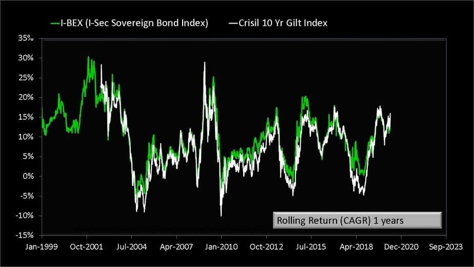 one-year rolling returns of I-BEX gilt index and CRISIL 10-year gilt index