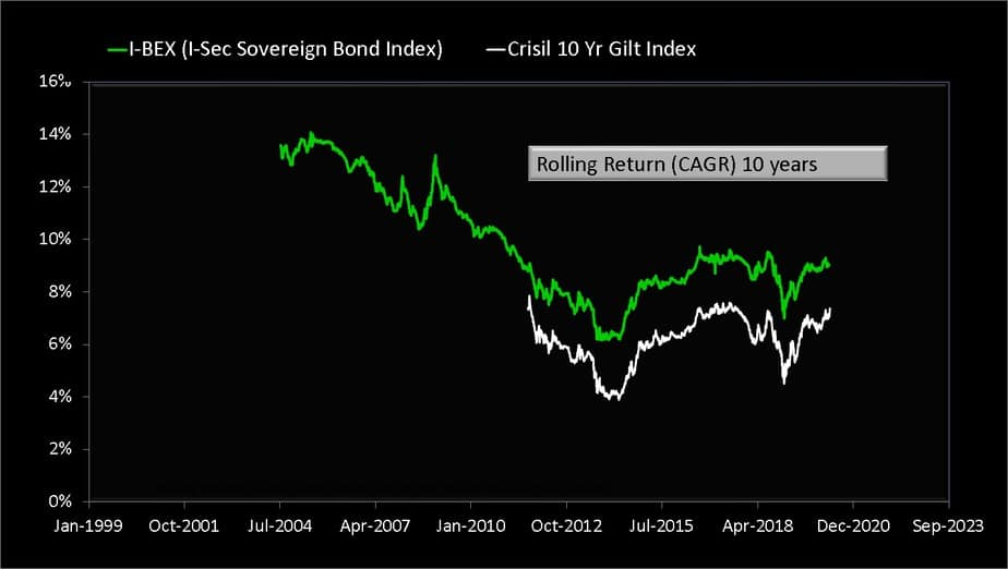 ten-year rolling returns of I-BEX gilt index and CRISIL 10-year gilt index