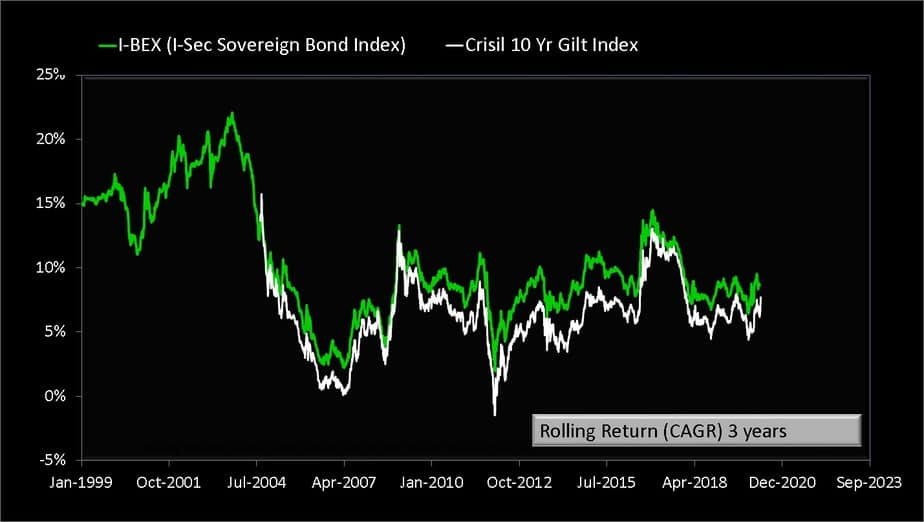 three-year rolling returns of I-BEX gilt index and CRISIL 10-year gilt index