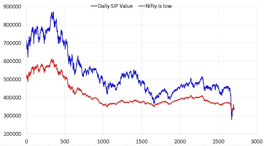 10-year rolling backtest of daily SIPs vs buying low SIP