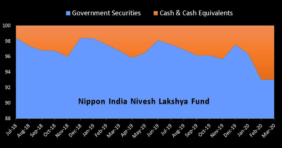 Asset Allocation history of Nippon India Nivesh Lakshya Fund since inception